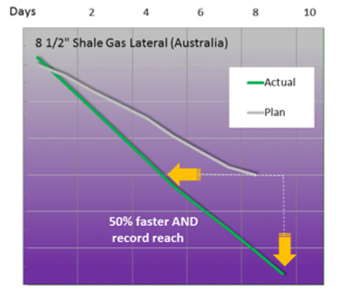 Figure 3. Steady load gives great opportunities as can be seen from these graps. This one is from Australia were the actual time-depth curve is tied on to the plan at the start of the lateral where the AST was included in the BHA.