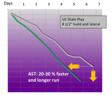 Figure 4. Steady load gives the same benefits in the US Shale Play. Gains varies based on bit choice. AST produces great value with aggressive bits while optimized bits prior to AST deployment are often equipped with fixed restrictors and high back-rake to limit reactive torque spikes.